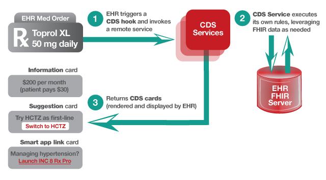 CDS Hooks Example