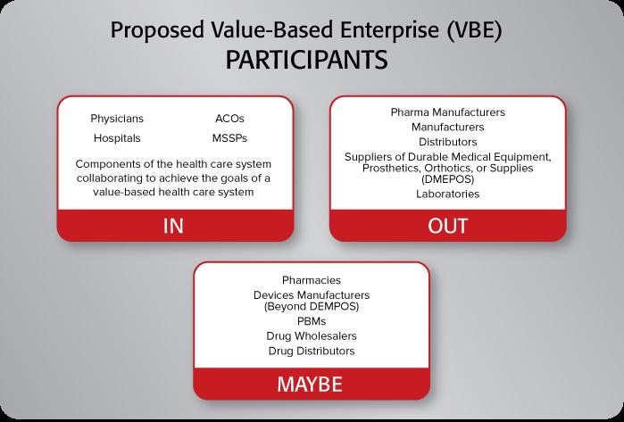 Value-Based Care Participants