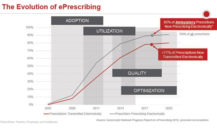 The evolution of e-prescribing