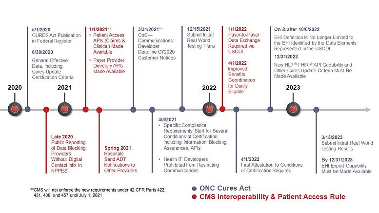 ONC CMS Final Rule Webinar Timeline Slide