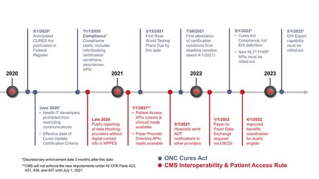 ONC CMS Final Rule Webinar Timeline